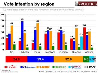 Vote Intention by Region (July 15 2005)
